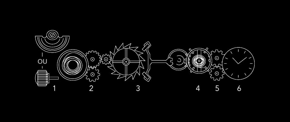 How a watch's automatic movement works